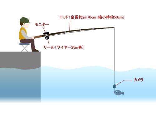 他の写真2: 録画機能付き赤外線水中カメラ搭載リール&ロッドセット ビッグキャッチ(BigCatch) スピニングリール式【北・沖 除き送料無料】
